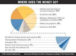 U S Government Spending Forecast Debt Addiction Wont Save