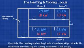 Ductwork Sizing Calculation And Design For Efficiency The