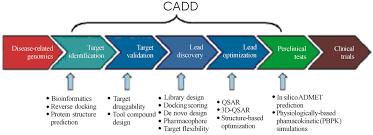 Cadd Drug Design Computer Aided Drug Design An Innovative Tool For Modeling