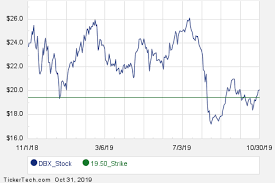 Interesting Dbx Put And Call Options For December 13th Nasdaq