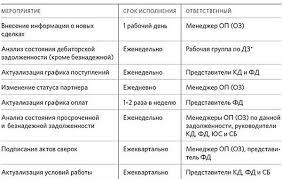Управление дебиторской задолженностью Пример распределения ответственности за мероприятия по оперативному управлению Рабочая группа по коммерческой дебиторской задолженности