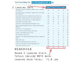 Hcg Diet Calorie Chart Hcg Diet Beginners Guide Part 1 Of 2