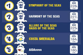 Royal Caribbean Cruise Ship Size Chart Worlds 5 Largest Cruise Ships In 2019 The Muster Station