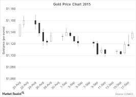 Bullish Sentiment Chart Precious Metals Surge On Bullish Sentiment After The Fed