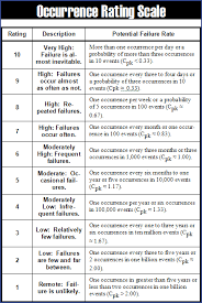Fmea Rating Chart Generic Occurrence Rating Scale Qualitytrainingportal