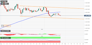 Gold Price News And Forecast Xau Usd Remains Vulnerable
