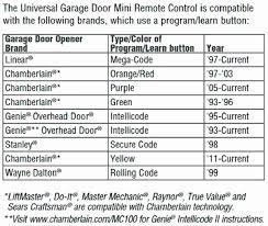 genie garage door opener instructions photo of genie garage door programing genie garage door opener keypad