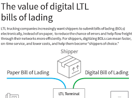 bill of loading supply chain management infographic the value of digital