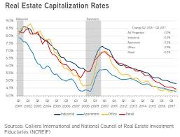 Real Estate Chart 2018 The State Of Commercial Real Estate March 2018