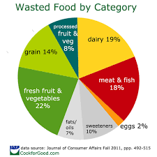 Pie Food Chart Climate Change And Food Waste