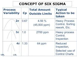 Lean Six Sigma Control Chart Concept Of Six Sigma Process Variability Cp Total Amount