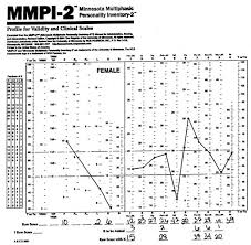 Personality Profile Chart Minnesota Multiphasic Personality Inventory Mmpi