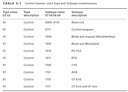 802 11 frame format cwap 802 11 control frame types mrn cciew