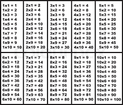 Illustration of multiplication table isolated on white | Stock ...