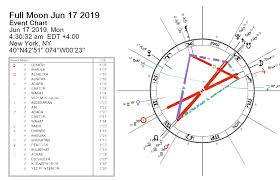 Full Moon June 2019 Extremists Darkstar Astrology