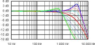 die klangeinstellung in der elektrogitarre greasebucket 3 545khz 4 96db 603hz 1 57db