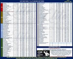 Csr2 Tuning Chart Tuning Rp Guide Und Anderes Interessantes Team Deutschl