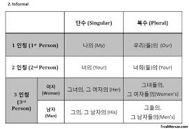 Possessive Pronouns Fresh Korean