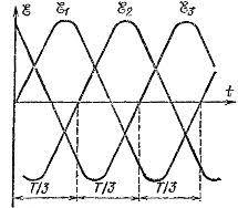 Трехфазный переменный ток Графики зависимости от времени ЭДС индуцированных в обмотках якоря генератора трехфазного тока