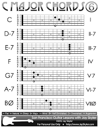 C Major Scale Chords Chart Of 6th String Root Forms By Jay