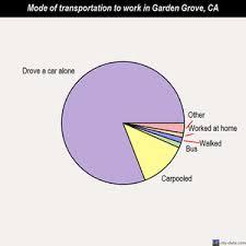 garden grove mode of transportation to work chart