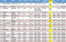 Shotgun Comparison Chart Size And Specs Campbell Cameras