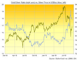 Saudi Gold Price Chart Gold Prices Lag Crude Oils Spike On Saudi Drone Attack As