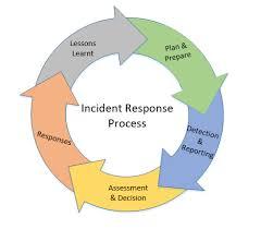 47 Problem Solving Incident Management Process