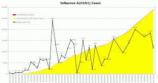 acirc news graph showing a h1n1 swine flu cases through 2009 jun 11