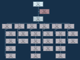 Free Retail Corporation Org Chart Template