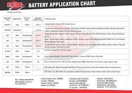 Battery Application Chart