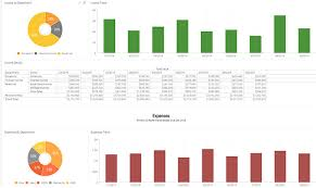 Proffit And Loss Profit And Loss Report P L Financial Kpis Examples Sisense