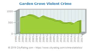 property and violent crime totals garden grove property crime