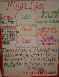 Main Idea And Details Anchor Chart First Grade Image Only