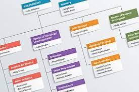 Nih Organizational Chart Institutes At Nih National Institutes Of Health Nih