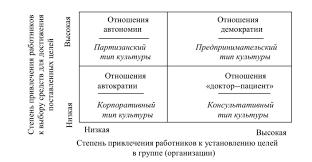 Классификация организационной культуры Для корпоративного типа культуры свойственны отношения автократии Данный тип культуры применяется традиционно управляемыми корпорациями с централизованной
