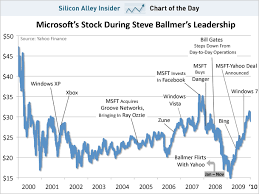 microsoft stock microsoft stocks chart dolap magnetband co