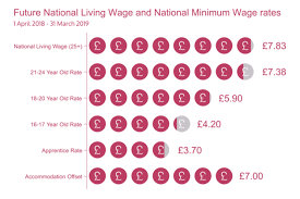 list of minimum wage jobs low pay commission gov uk