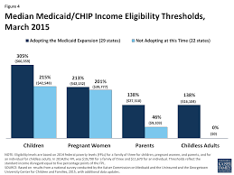 Medicaid Eligibility Income Chart Pa Medicaid Moving Forward The Henry J Kaiser Family Foundation