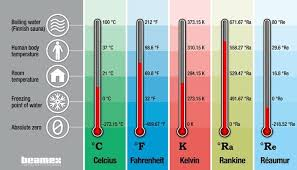 Celsius To Fahrenheit Charts Inspiration Temperature Units And Temperature Unit Conversion