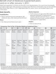 Blue Shield Medicare Supplement Plans Pdf Free Download