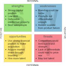Business Swot Analysis Interesting SWOT Analysis Tutorial