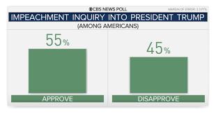 Trump Impeachment Inquiry Poll Cbs News Poll Finds Majority