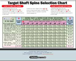 Carbon Express Medallion Xr Spine Chart Carbon Express Arrow Spine Chart Facebook Lay Chart
