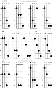 Mandolin Chords Advanced Amajor Am A A6