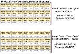 Rv Deep Cycle Battery Size Chart
