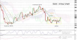 Gold Chart Technical Indicators Technical Analysis Gold Advances Near 1 300 Technical