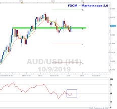Audusd Trading At Support On H1 Chart