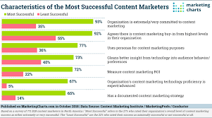 Here Are Some Characteristics Of Top Performing B2b Content