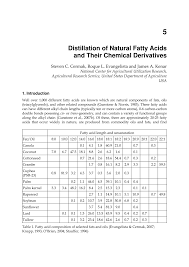 Pdf Distillation Of Natural Fatty Acids And Their Chemical